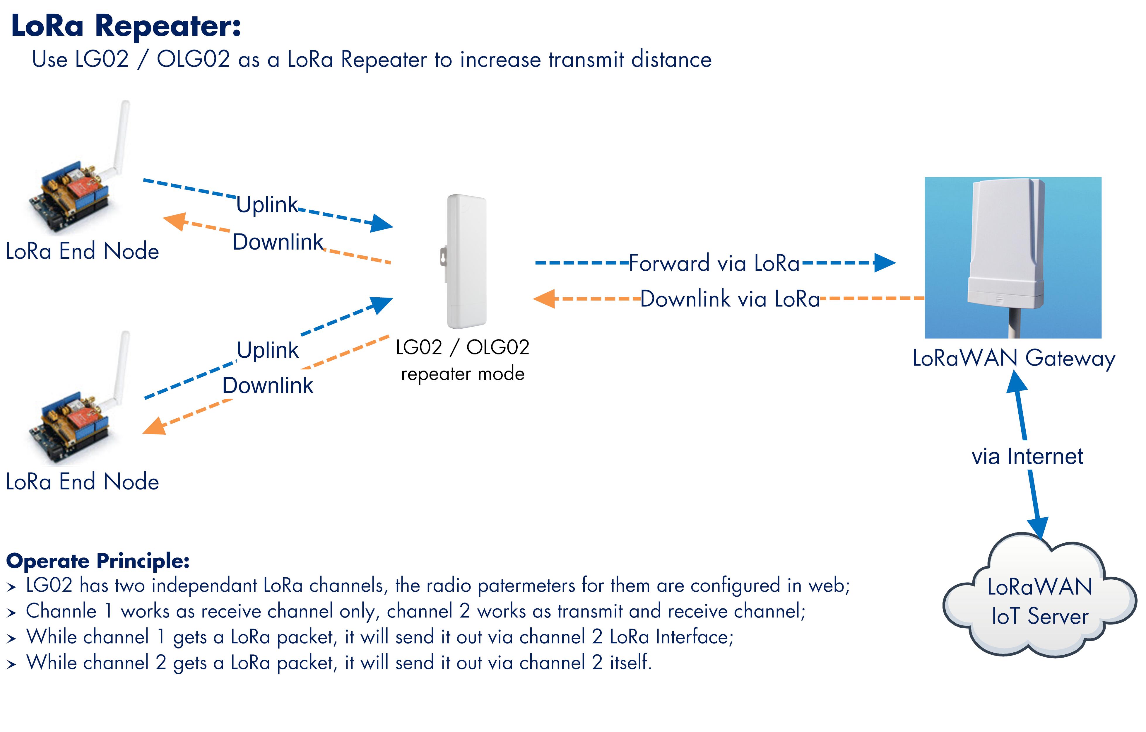 LG02 Dual Channels LoRa IoT Gateway